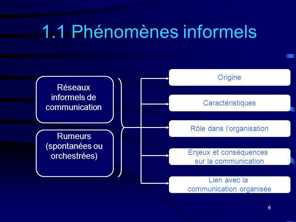 1.1 Phénomènes informels Réseaux informels de communication