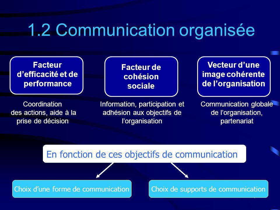 1.2 Communication organisée