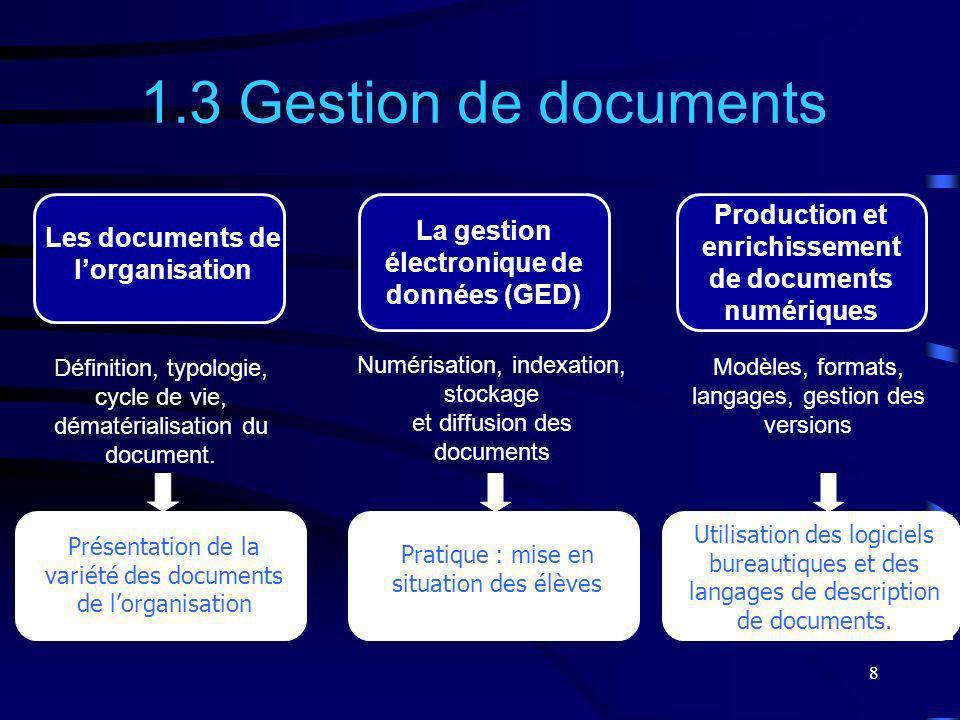 1.3 Gestion de documents Production et enrichissement de documents numériques. La gestion électronique de données (GED)