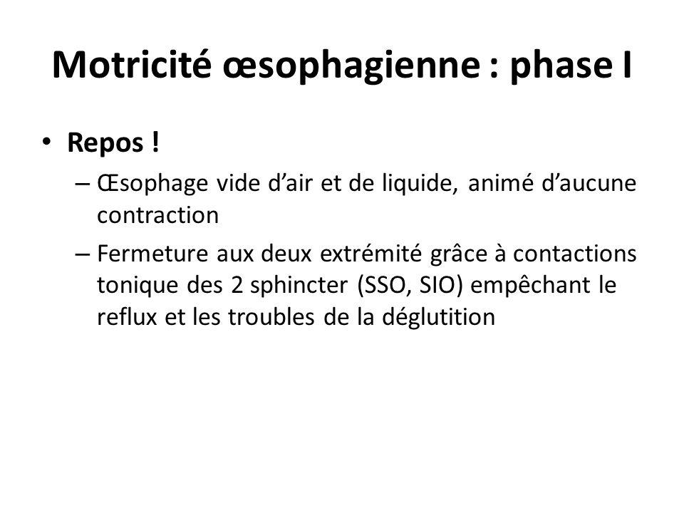 Motricité œsophagienne : phase I