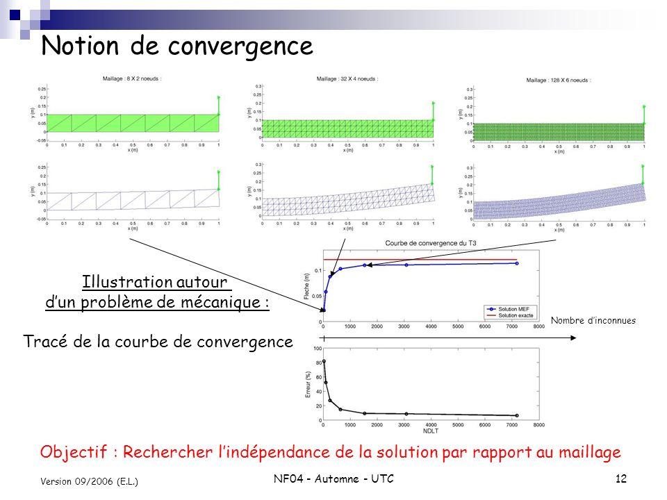 Notion de convergence Illustration autour d'un problème de mécanique :