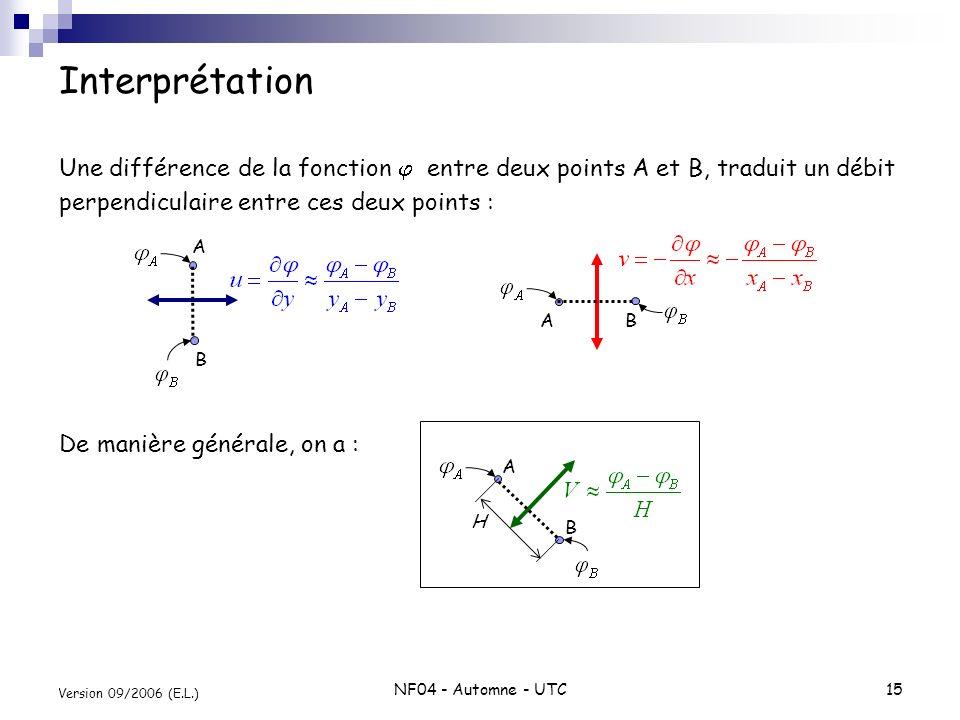 Interprétation Une différence de la fonction j entre deux points A et B, traduit un débit. perpendiculaire entre ces deux points :