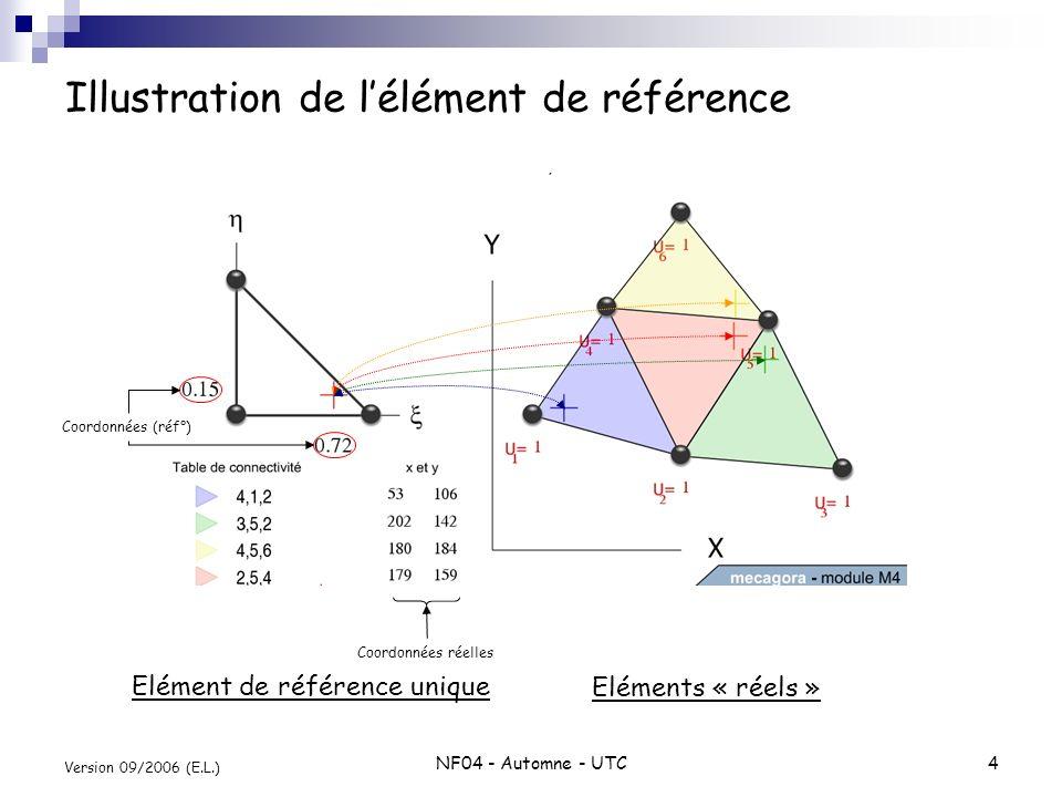Illustration de l'élément de référence
