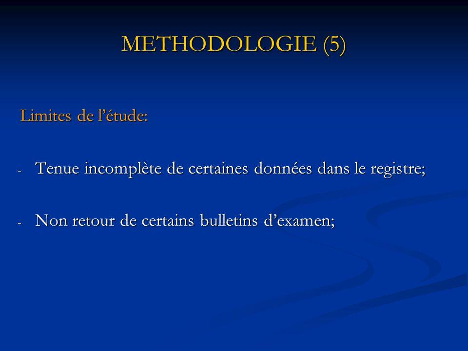 METHODOLOGIE (5) Limites de l'étude: Tenue incomplète de certaines données dans le registre; Non retour de certains bulletins d'examen;