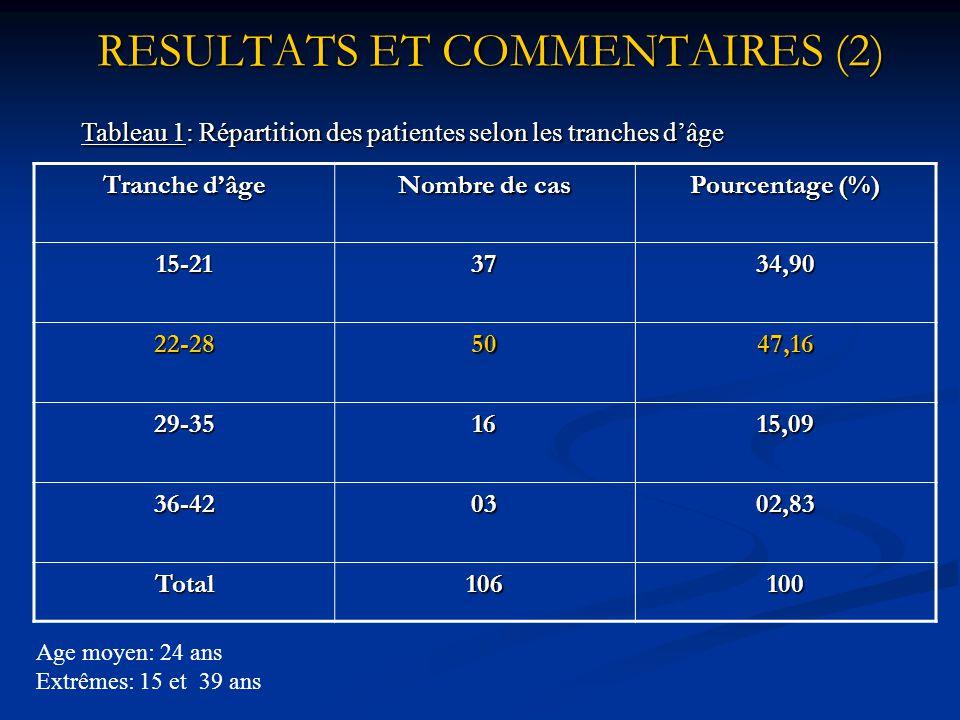 RESULTATS ET COMMENTAIRES (2)