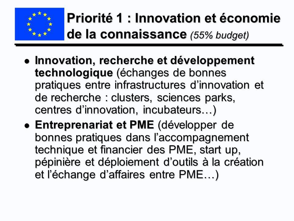 Priorité 1 : Innovation et économie de la connaissance (55% budget)