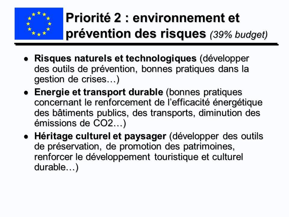 Priorité 2 : environnement et prévention des risques (39% budget)