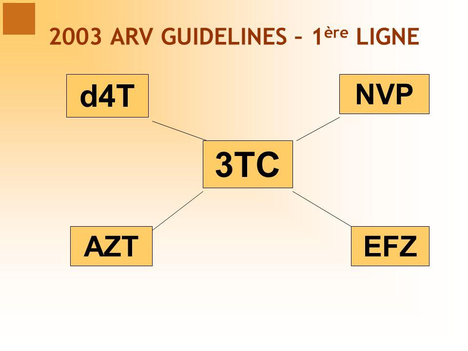 2003 ARV GUIDELINES – 1ère LIGNE
