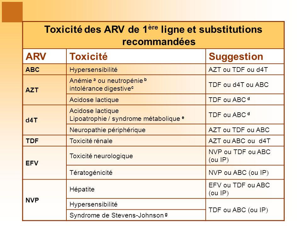 Toxicité des ARV de 1ère ligne et substitutions recommandées