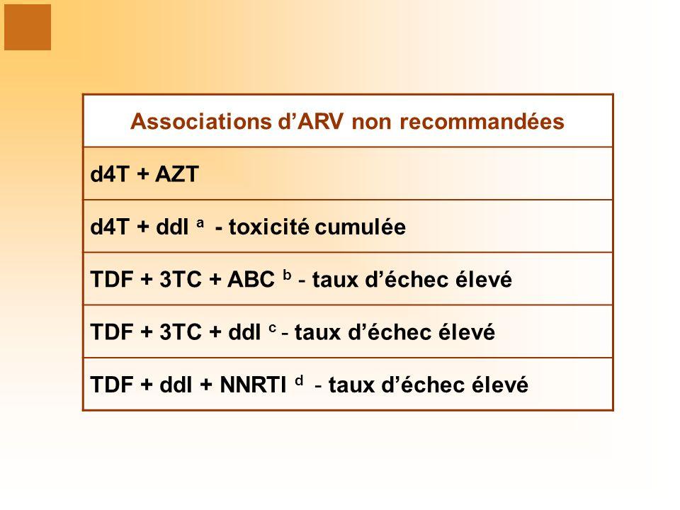 Associations d'ARV non recommandées