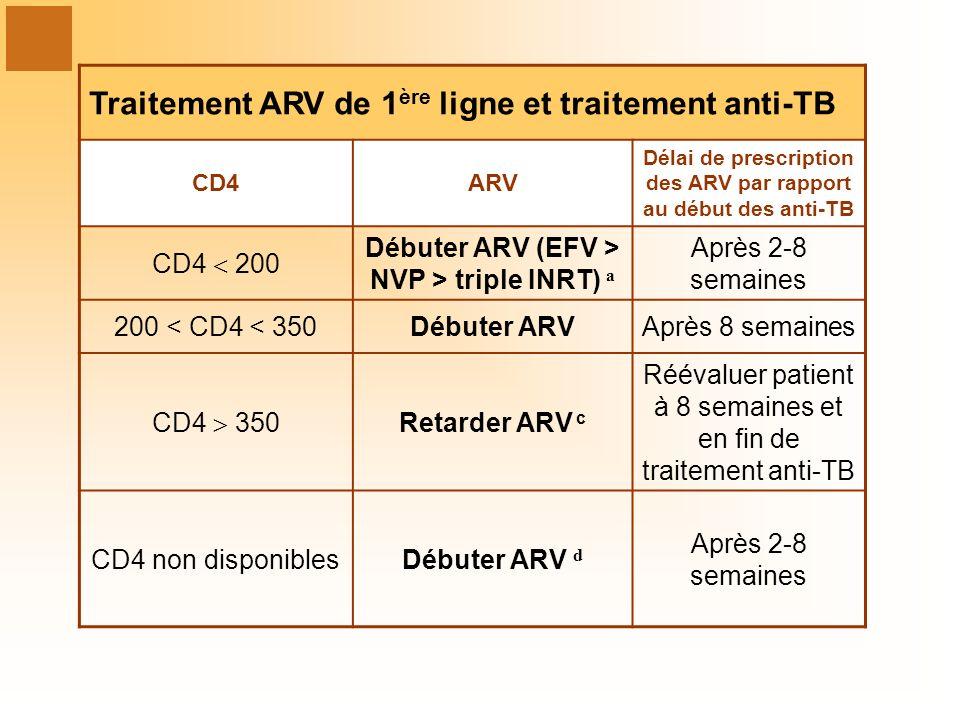 Traitement ARV de 1ère ligne et traitement anti-TB