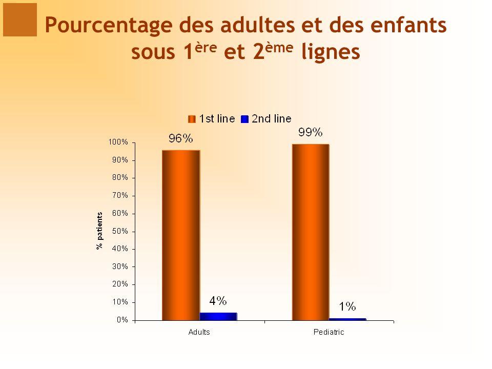 Pourcentage des adultes et des enfants sous 1ère et 2ème lignes