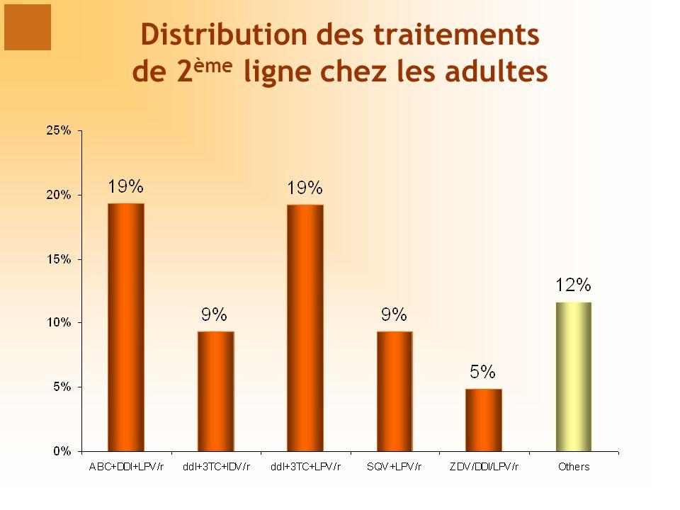Distribution des traitements de 2ème ligne chez les adultes