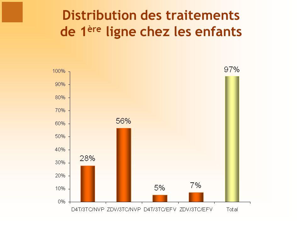 Distribution des traitements de 1ère ligne chez les enfants