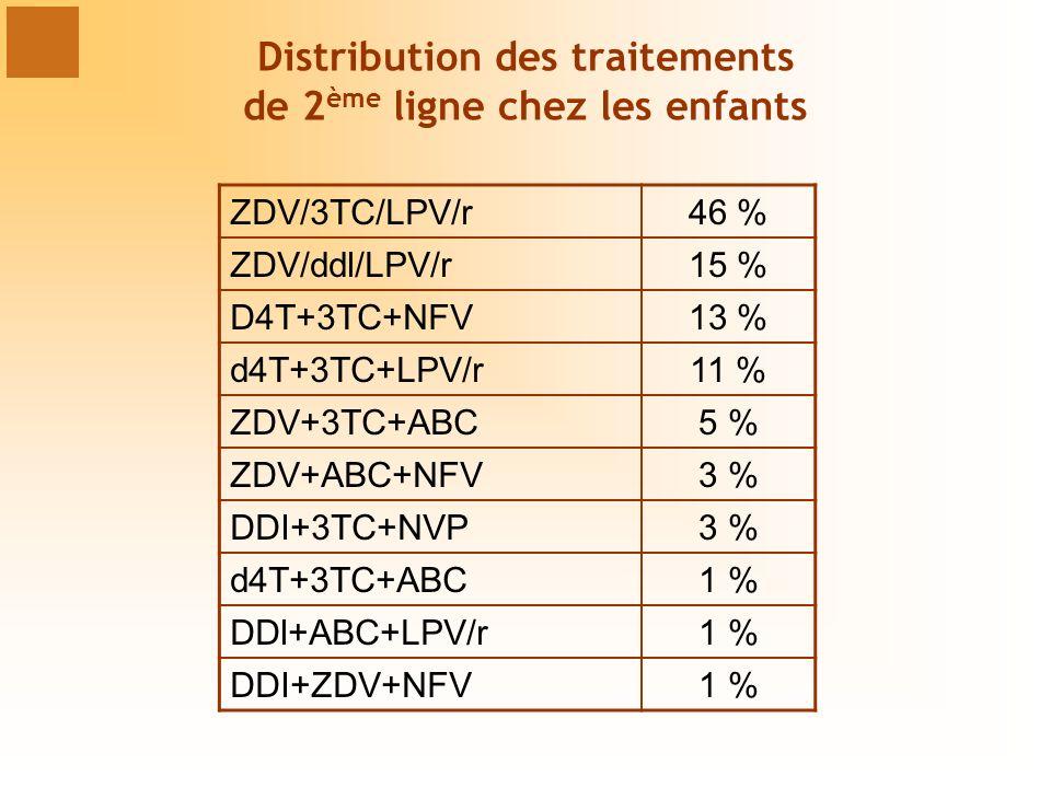 Distribution des traitements de 2ème ligne chez les enfants