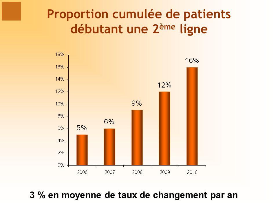 Proportion cumulée de patients débutant une 2ème ligne