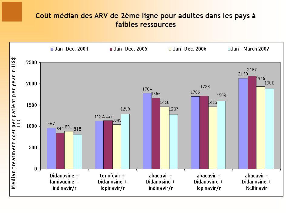 Coût médian des ARV de 2ème ligne pour adultes dans les pays à faibles ressources