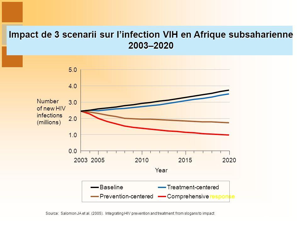 Impact de 3 scenarii sur l'infection VIH en Afrique subsaharienne 2003–2020