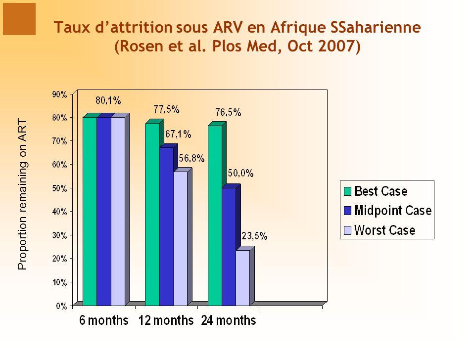 Taux d'attrition sous ARV en Afrique SSaharienne (Rosen et al