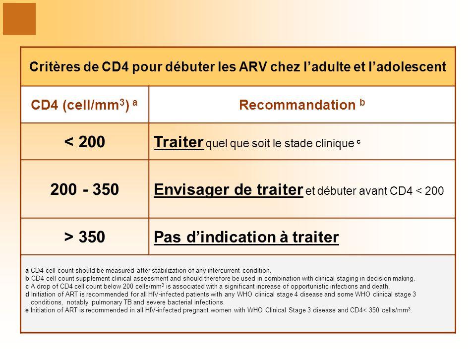 Critères de CD4 pour débuter les ARV chez l'adulte et l'adolescent