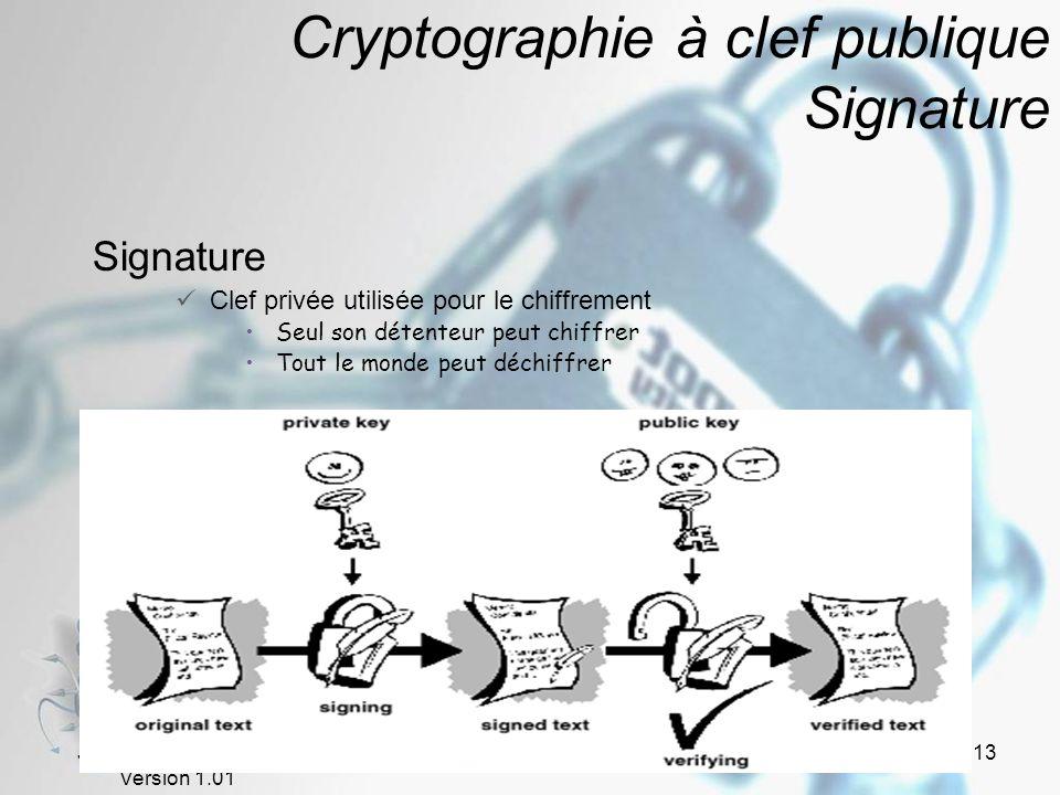Cryptographie à clef publique Signature