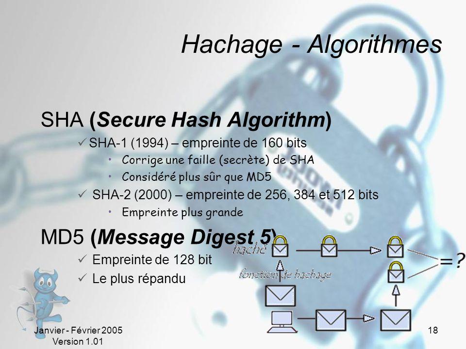 Hachage - Algorithmes SHA (Secure Hash Algorithm)