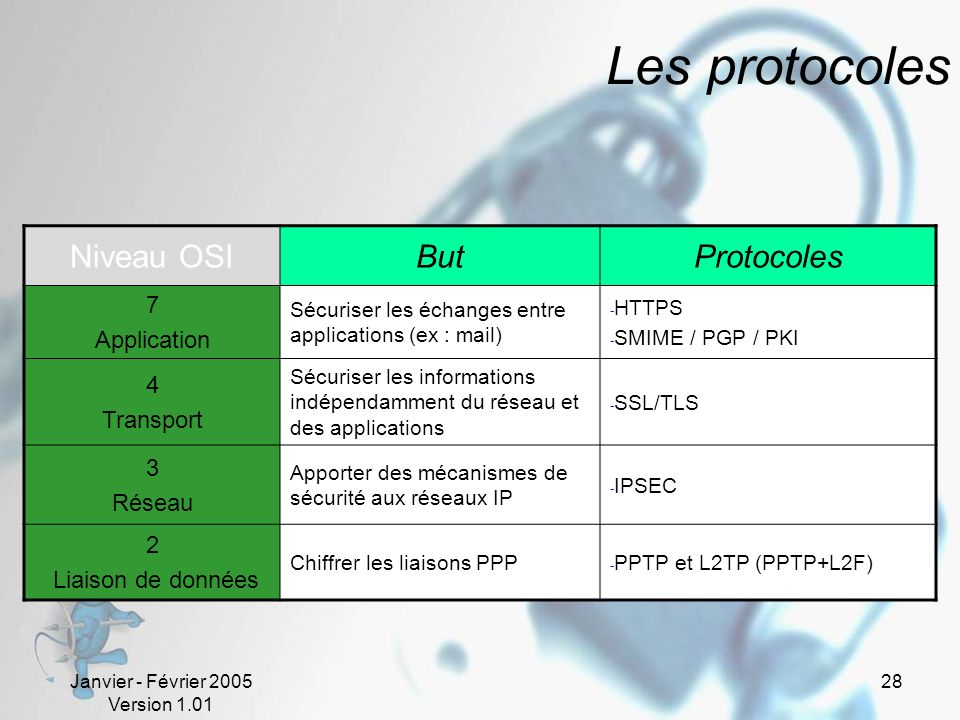 Les protocoles Niveau OSI But Protocoles 7 Application 4 Transport 3