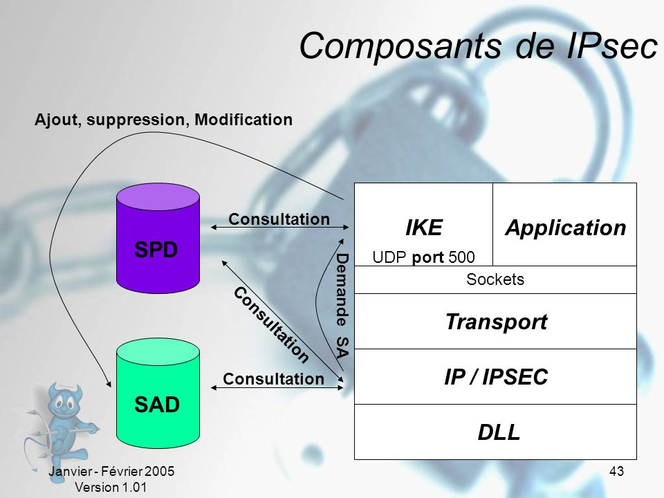 Composants de IPsec IKE Application SPD Transport IP / IPSEC SAD DLL