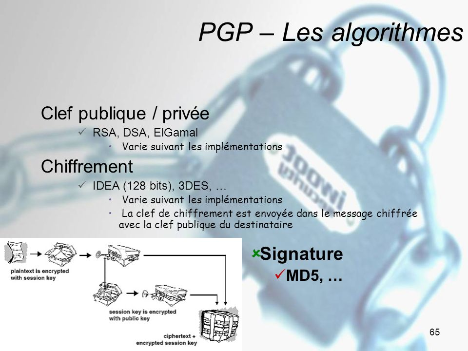 PGP – Les algorithmes Clef publique / privée Chiffrement Signature