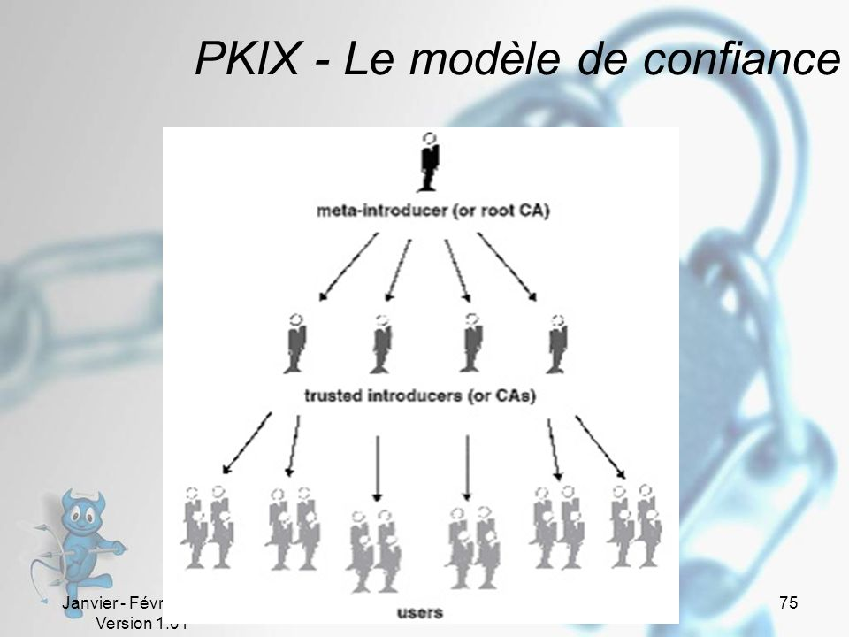 PKIX - Le modèle de confiance