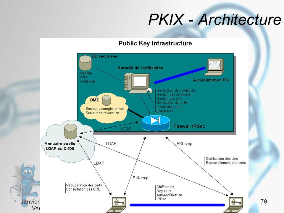 PKIX - Architecture