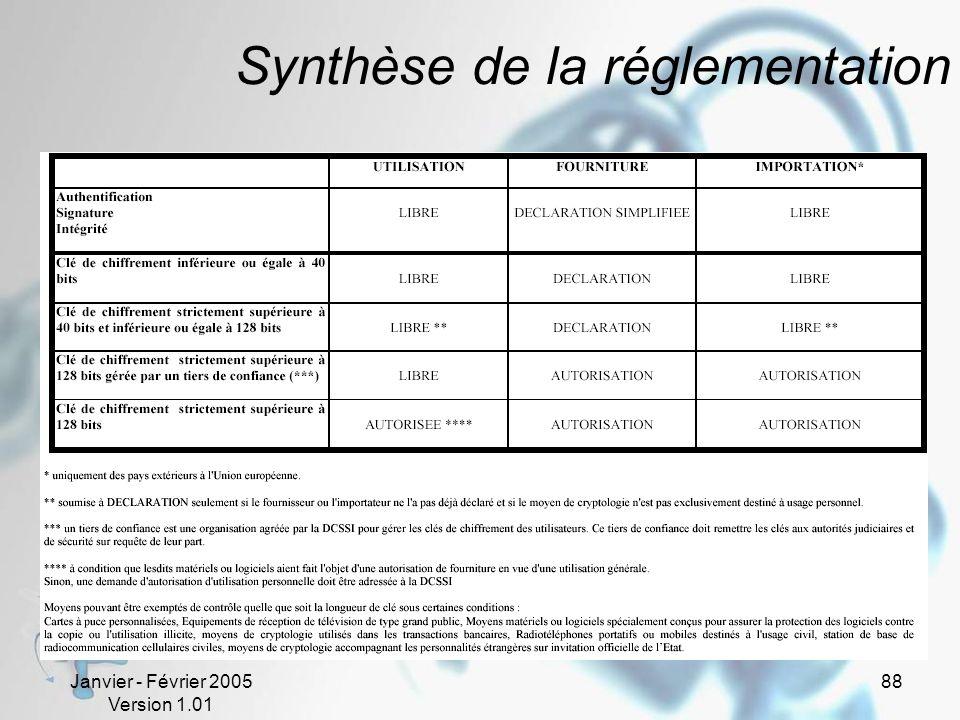 Synthèse de la réglementation