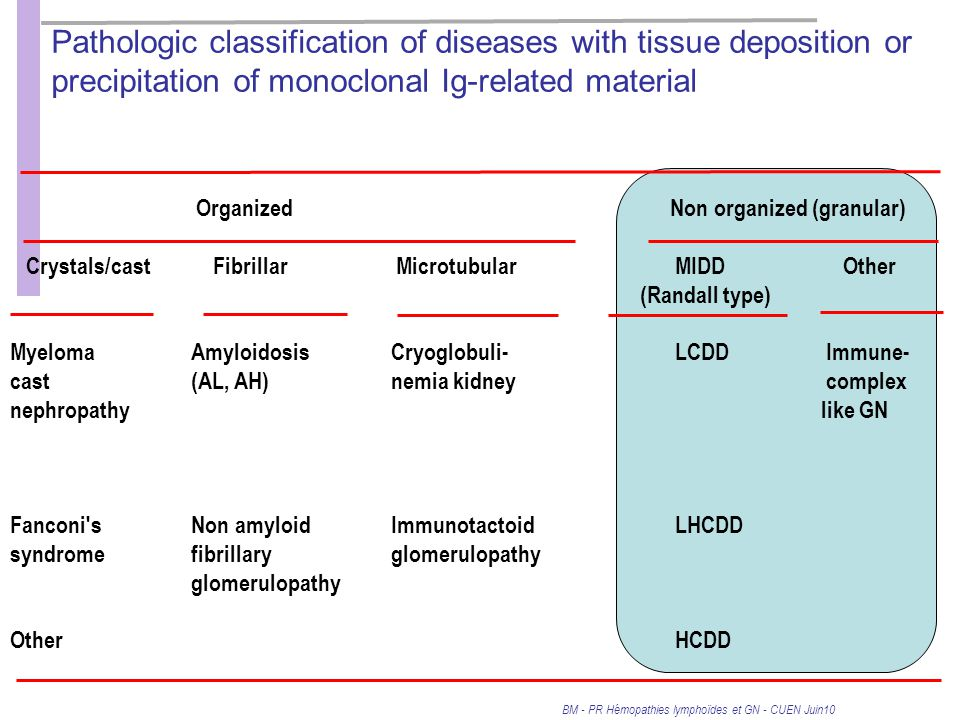 Pathologic classification of diseases with tissue deposition or precipitation of monoclonal Ig-related material