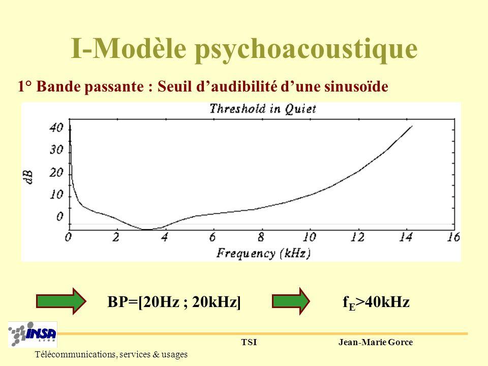 I-Modèle psychoacoustique
