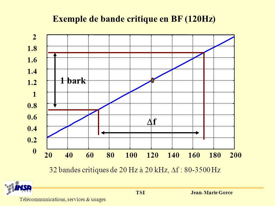 Exemple de bande critique en BF (120Hz)