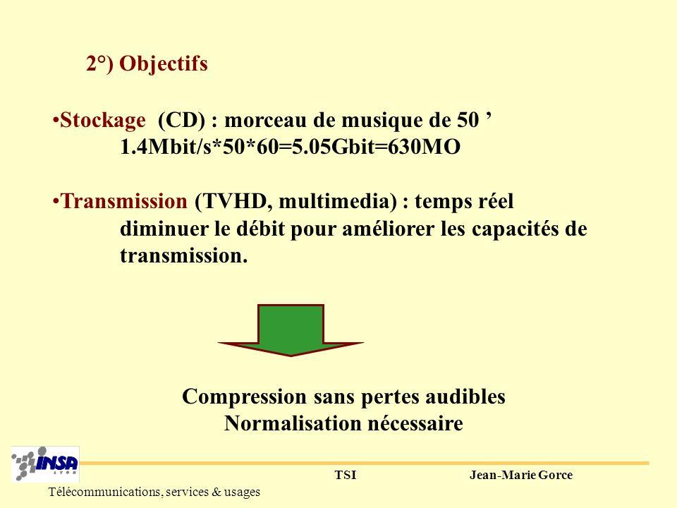 Compression sans pertes audibles Normalisation nécessaire