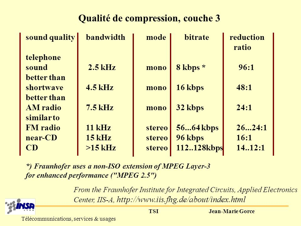Qualité de compression, couche 3