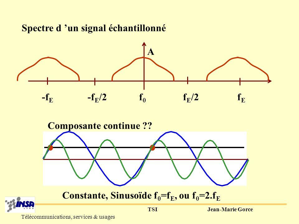 Constante, Sinusoïde f0=fE, ou f0=2.fE