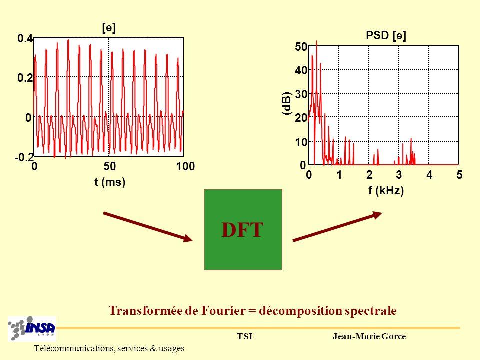 Transformée de Fourier = décomposition spectrale