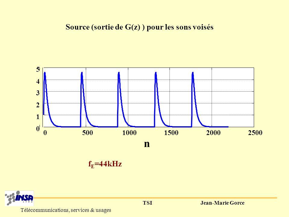 Source (sortie de G(z) ) pour les sons voisés