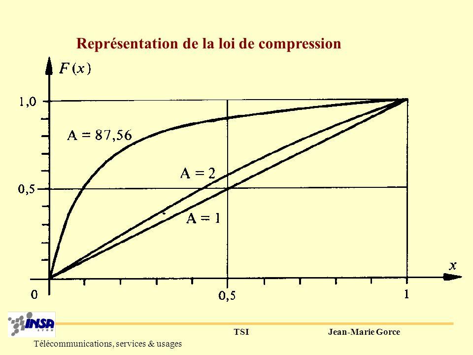 Représentation de la loi de compression