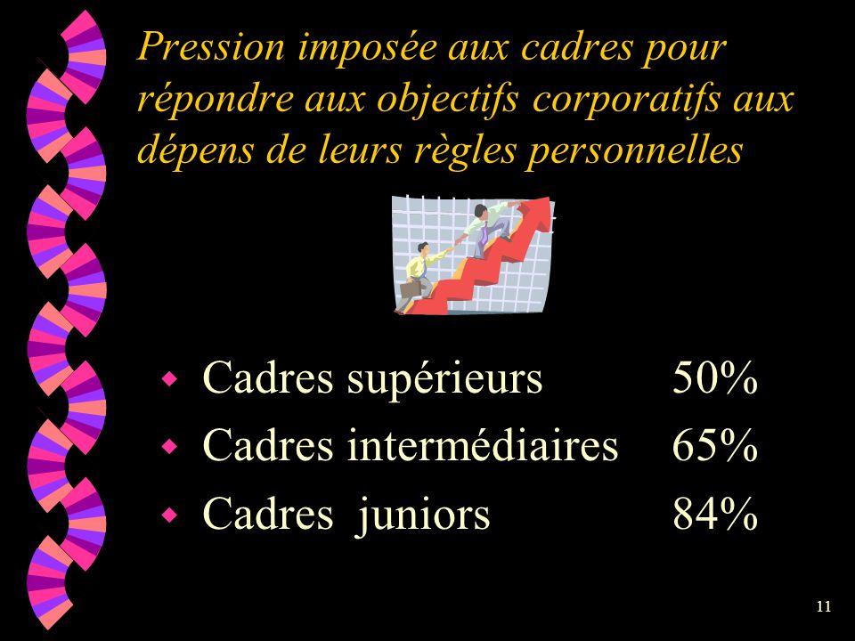 Cadres intermédiaires 65% Cadres juniors 84%