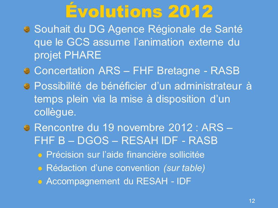 Évolutions 2012Souhait du DG Agence Régionale de Santé que le GCS assume l'animation externe du projet PHARE.