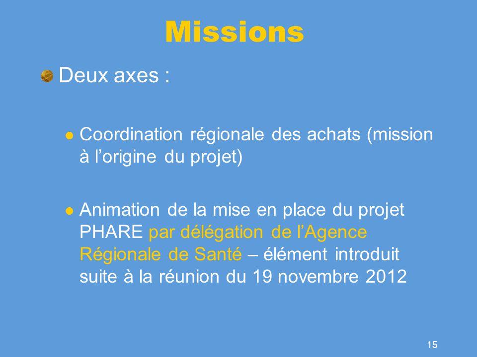 Missions Deux axes : Coordination régionale des achats (mission à l'origine du projet)