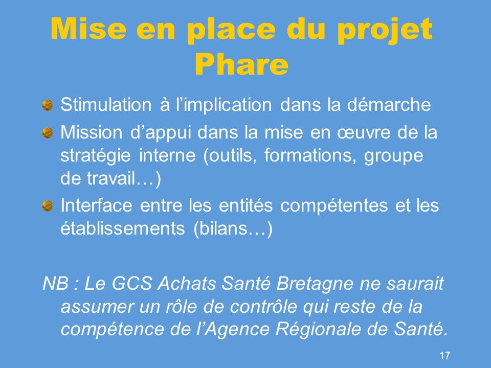 Mise en place du projet Phare