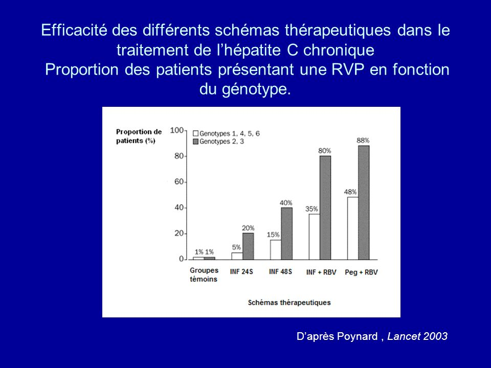 Efficacité des différents schémas thérapeutiques dans le traitement de l'hépatite C chronique Proportion des patients présentant une RVP en fonction du génotype.