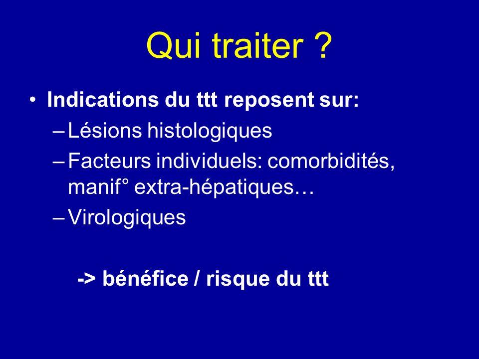 Qui traiter Indications du ttt reposent sur: Lésions histologiques