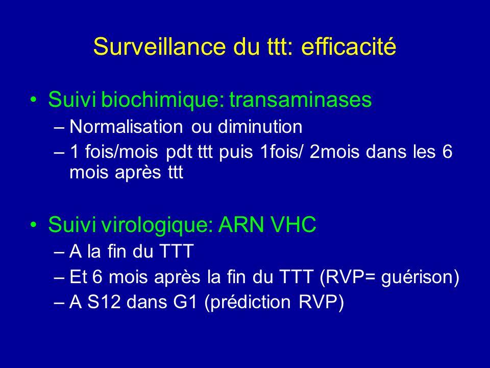 Surveillance du ttt: efficacité