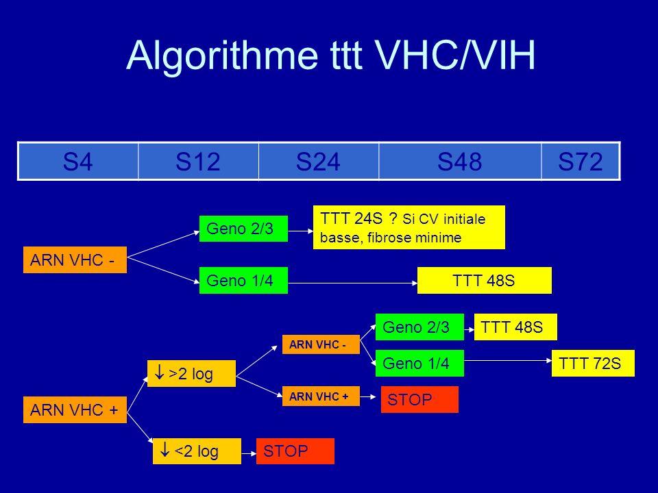 Algorithme ttt VHC/VIH