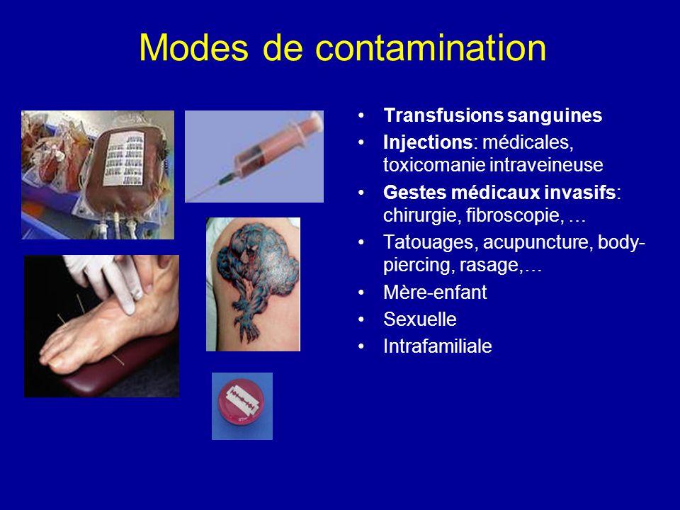 Modes de contamination